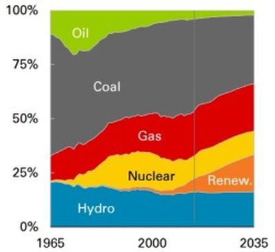 """""""British Petroleum"""" – В световен мащаб делът на ядрената в първичната енергия ще расте"""
