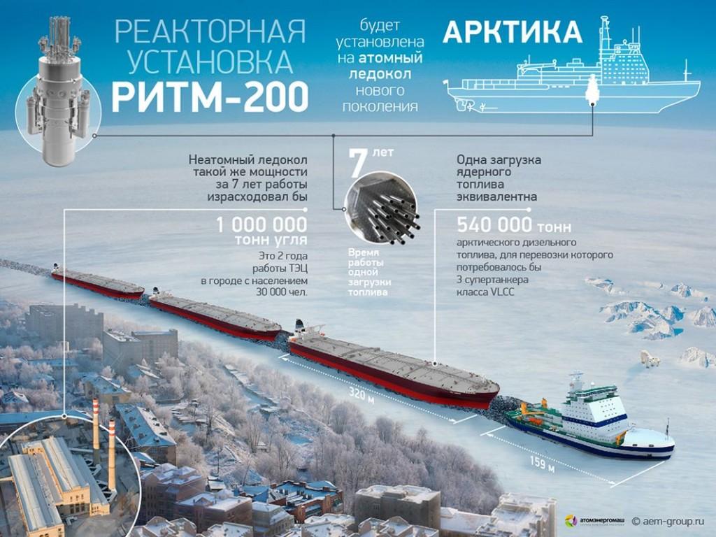 """На """"NDExpo-2016"""" представиха проект за многофункционален атомен ледоразбивач"""