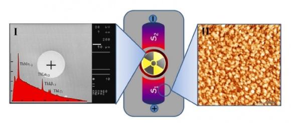 Русия – Нов живот за радиоизотопните термоелектрически генератори (РИТЕГ) – В МИФИ разработват модел на миниатюрен ядрен източник на електроенергия