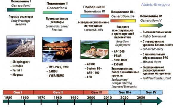 """Индия проявява интерес към руския проект «АЭС-2006» от поколение """"3 плюс"""""""