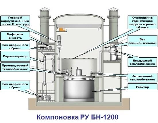 През 2019 година Росатом ще вземе решение за строителството на енергоблок с БН-1200