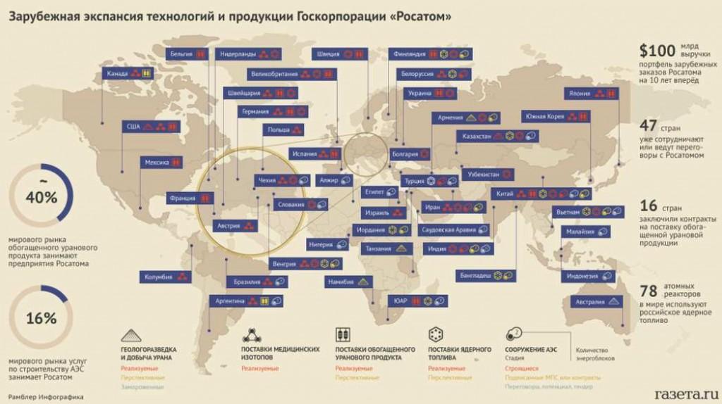 """Възможно е портфейлът на """"Росатом"""" до 2030 година да обхване 80 ядрени енергоблока в чужбина"""