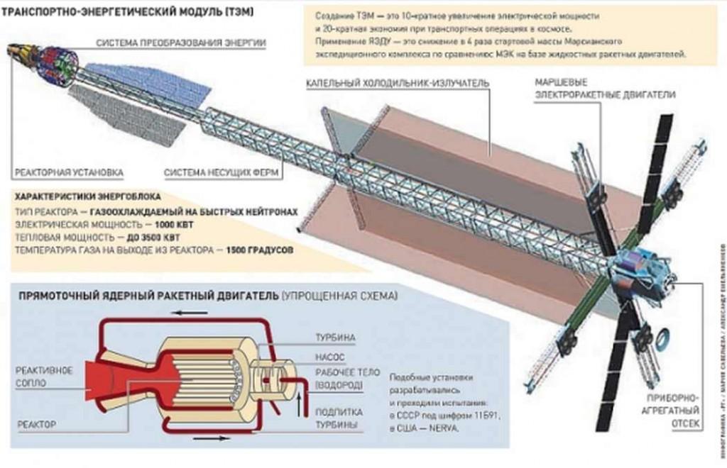 Ядреният космически двигател ще бъде готов за изпитания в космически условия през 2018 година
