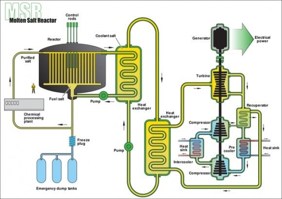 МААЕ създава нова платформа за сътрудничество в областта на ядрените реактори с разтопени соли