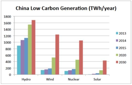 Китай планира през 2020 година ядрените генерации да достигнат 58 GW