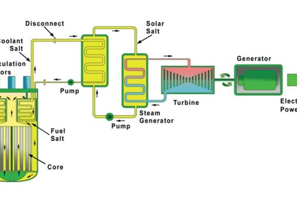 САЩ – TERRESTRIAL ENERGY (TEUSA) планира да получи лицензия на своя малък интегрален реактор на разтопена сол