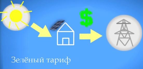 Украйна – Обнародвани са изкупните цени на електроенергията от ВяЕЦ и от малките слънчеви електроцентрали до 2030 година