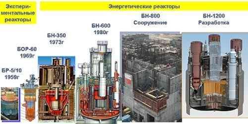 """До края на годината """"Росатом"""" ще вземе решение относно строителството на БН-1200"""