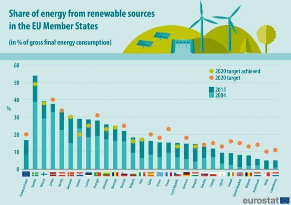 В ЕС 16,7% от енергетиката е на базата на ВЕИ
