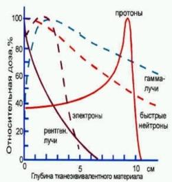 Руски учени потвърдиха ефективността на протонната терапия при лечението на резистентни видове рак