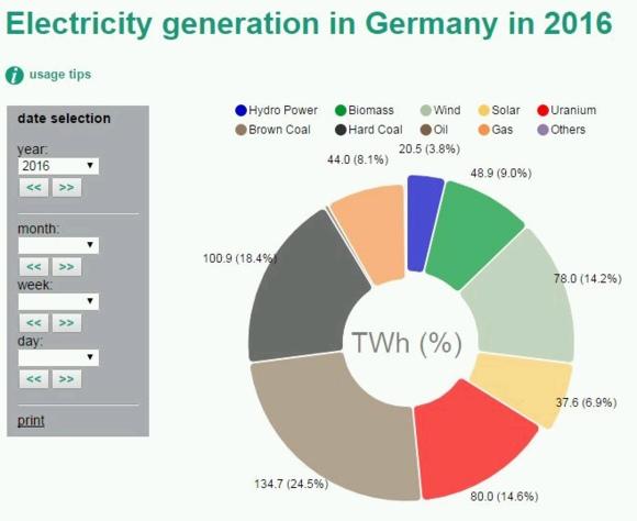 Сега цената на електроенергията в Германия е една от най-високите в Европа, а после?