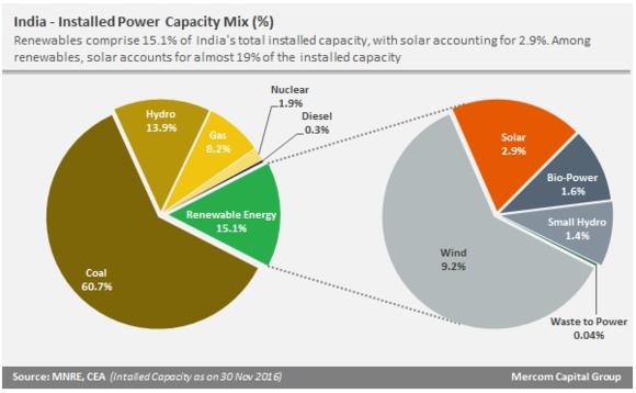 Индия – до 2047 година въглищата си остават основен енергиен източник