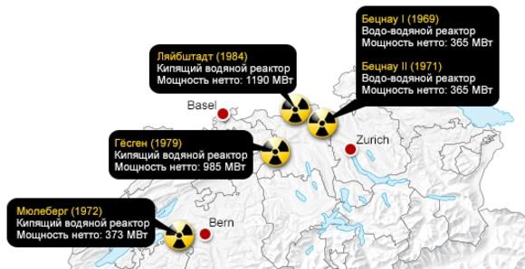 Народът на Швейцария предпочете слънцето и вятъра пред мирния атом