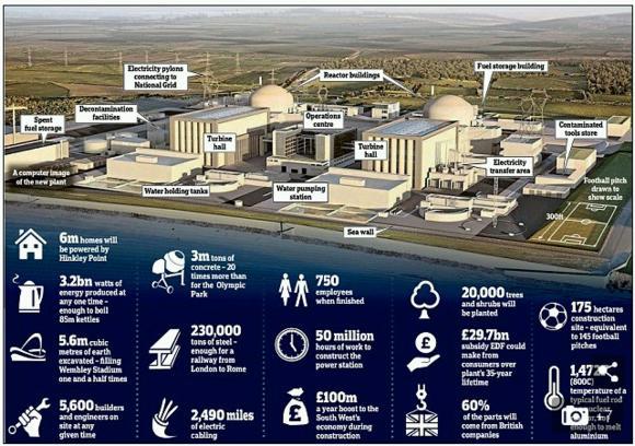"""Изграждането на АЕЦ """"Hinkley Point C"""" във Великобритания ще се забави и ще струва повече"""