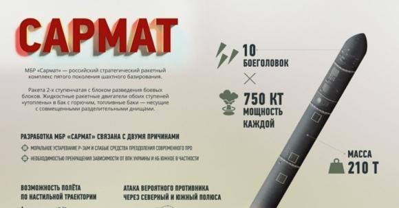 """Електрониката на новите междуконтинентални балистични ракети (МБР) """"Сармат"""" ще бъде изключително радиационно устойчива"""