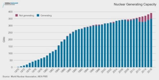 В световен мащаб ядрената енергетика бележи 25-годишен връх