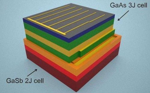 САЩ – Учените съаздадоха фотогалванични клетки, които могат ефективно да поглъщат енергията на почти целия спектър на слънчевата светлина