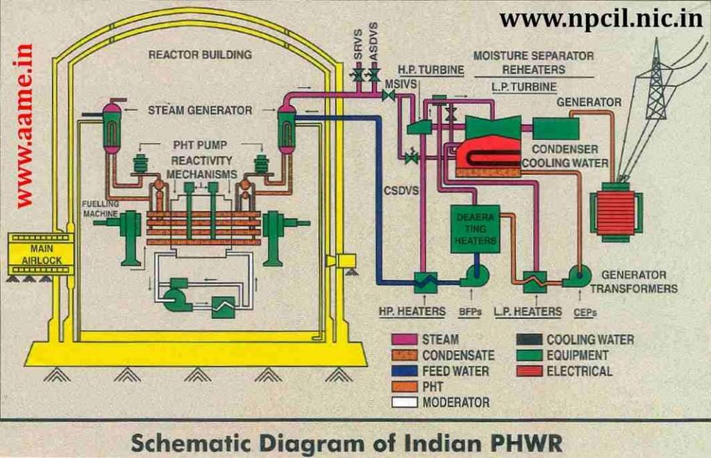 Индия съобщи подробности по плана за изграждане на 10 блока с PHWR-700