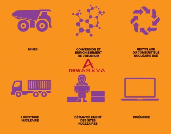 Стратегическите инвеститори финализират придобиването на NEW AREVA NP
