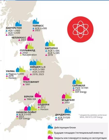 Във Великобритания се наблюдава тенденция към увеличаване дела на ядрената енергетика