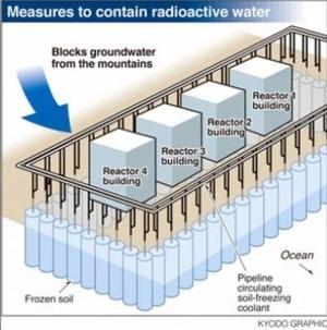 """Япония – АЕЦ """"Фукушима-1"""" – Ядреният регулатор разреши да бъде завършена подземната ледена стена"""