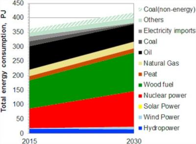 Финландия ще приеме през следващата година закон за постепенно премахване на въглищата в енергетиката