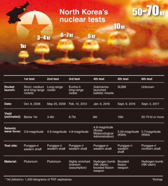 Ядрените опити на КНДР – обзор