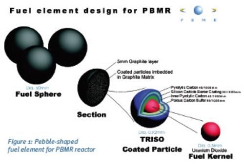 ЮАР – Nesca възстановява производството на сферично ядрено гориво за PBMR