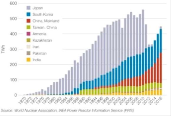 В Азия през 2016 година са въведени в експлоатация 80% от новите ядрени мощности по света