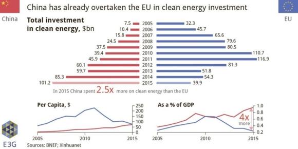 """Още към 2020 година Китай ще направи """"зелената"""" енергетика достъпна"""