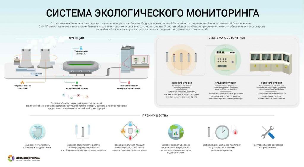 """В АО """"СНИИП"""" е разработена интелигентна система за екологичен мониторинг за различни отрасли на промишлеността"""