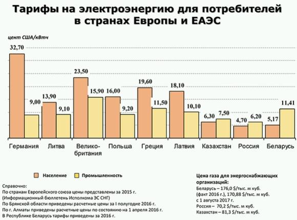 Заради кръстосаното субсидиране цените на електроенергията за населението в Русия, Беларус и Казахстан са най-ниските в Европа