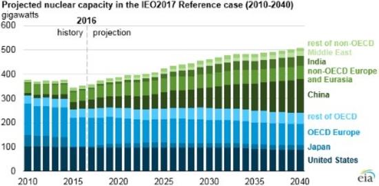 EIA – Страни извън ОИСР ще са водещи в ядрения растеж до 2040 година