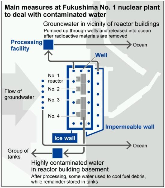 """""""Ледената стена"""" на АЕЦ """"Фукушима-1"""" не оправдава очакванията"""