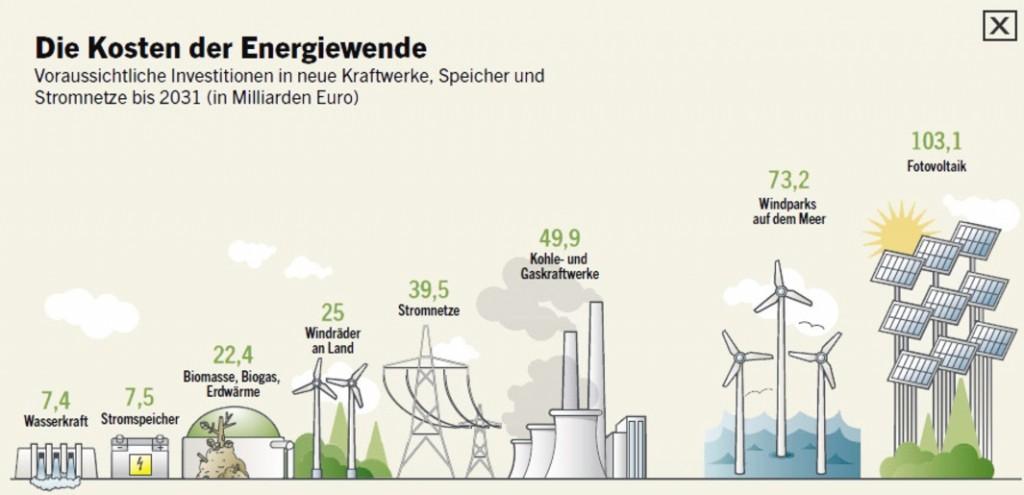 Германската енергийна политика навлезе в задънена улица
