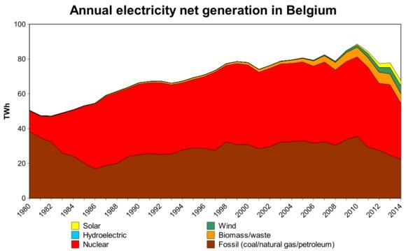 Белгия – Енергийният пакт предвижда пълен отказ от ядрената енергетика до 2025 година