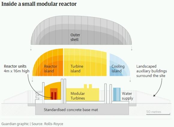 Правителството на Обединеното кралство да предостави финансиране за мини атомни електроцентрали