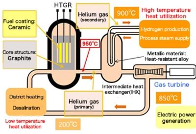 Полша – експерти обсъждат високотемпературен реактор с газово охлаждане за първата атомна електроцентрала