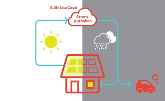 Облачно съхраняване на слънчева електроенергия без акумулатори – проект на E.ON