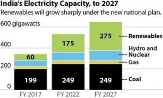 Индия – Към 2030 година делът на ВЕИ в енергийния баланс на страната може да достигне 50%.