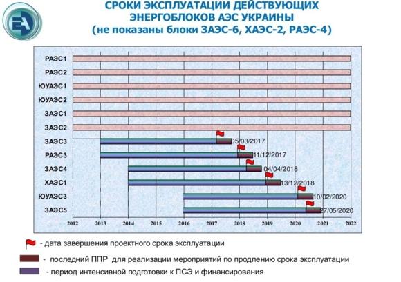Украйна – Два енергоблока спират тази година поради изтичане на проектния им ресурс
