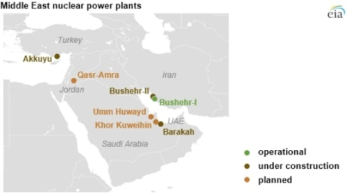 През следващите 10 години делът на АЕЦ в енергийния баланс на Близкия Изток ще се увеличи 4 пъти