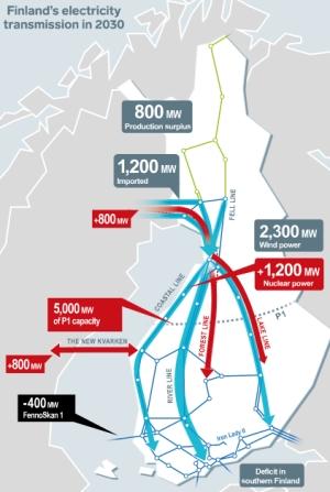 Fingrid ще реконструира разпределителната мрежа за да поеме енергията на EPR-1600