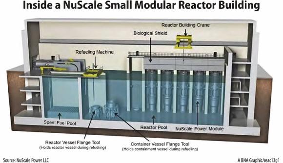 NUSCALE търси още 120 милиона долара за ускоряване разработването на своя малък модулен реактор (SMR)