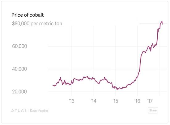 Евтините катоди на базата на манган ще увеличат капацитета на литиевите батерии почти двойно