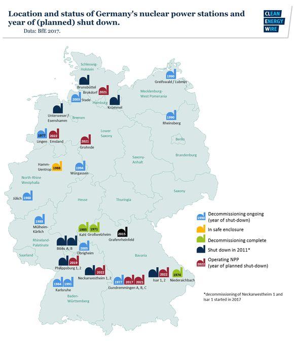 Германия – Съгласно новия законопроект VATTENFALL и RWE може да получат общо около 1 милиард евро компенсации за преждевременното спиране на атомните им електроцентрали