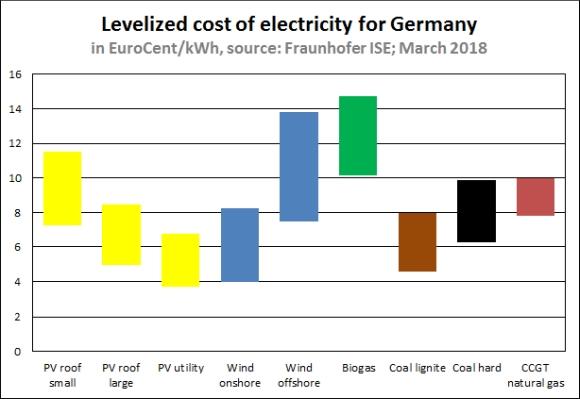 Накъде върви електроенергетиката в Европа?
