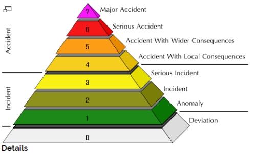 Мексико – На инцидента с изчезването на източника с Ir192 предварително е присвоено ниво «2» по скалата INES