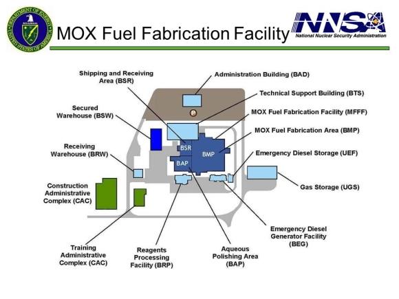 САЩ – В бюджета за 2019 година са предвидени 220 милиона долара за строителството на завод за MOX-гориво