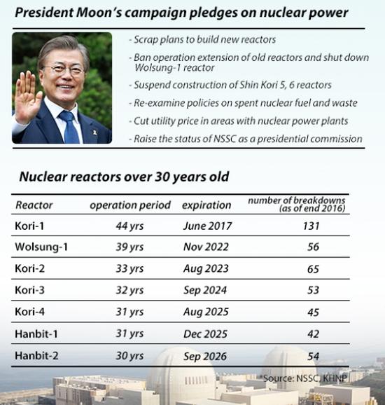 Южна Корея – Отказът от нови АЕЦ затруднява износа на ядрени технологии